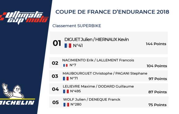 Classement Général – Coupe de France d'Endurance – Saison 2018